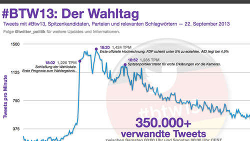 Online-Wahlparty: Rekord-Tweets zu #btw13