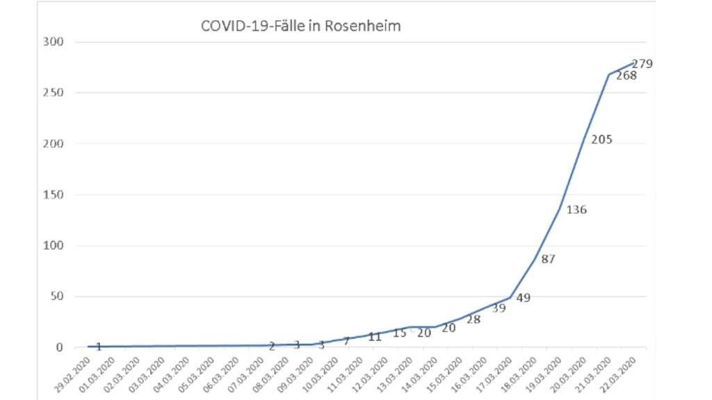 Coronavirus Fallzahlen Bayern